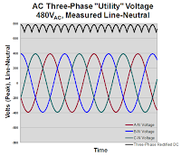 This graph depicts the line-neutral measurements of the three  phases of a 480-V utility voltage