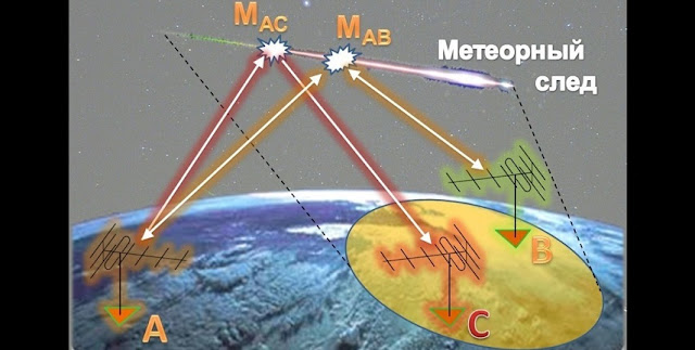 Meteor burst communication (Russian legend). Credit: Kazan Federal University