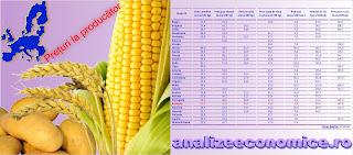 Topul statelor UE după prețurile produselor agricole