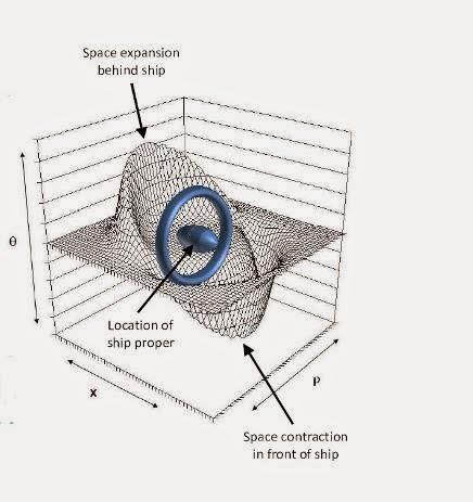 """NASA Constructing the """"Warp Drive"""""""