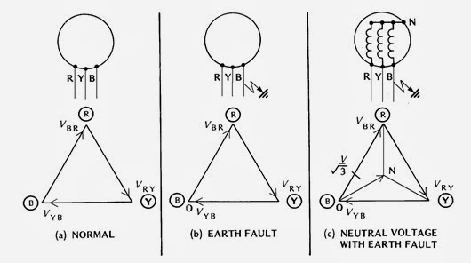 Power System Protection Course- EARTH FAULT AND EARTH