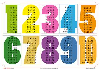 Resultado de imagen de taules de multiplicar
