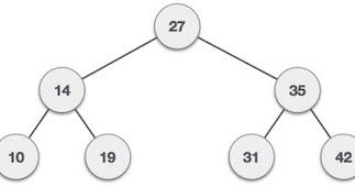 binary search tree oniverse Binary Code