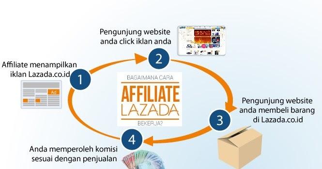 cara daftar affiliate lazada