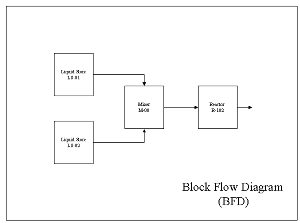 What Are Flow Diagrams Bfd Pfd Pid Chemical Engineering Buzz
