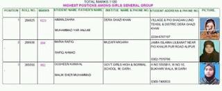 Matric top position holders list D g khan board 2018