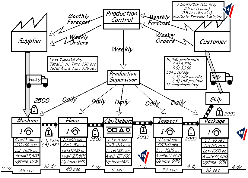 Value Stream Map Examples