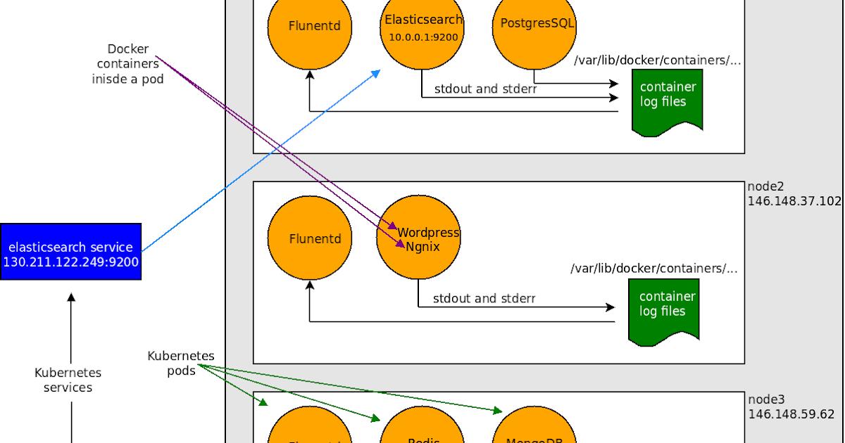 Logging Kubernetes Pods using Fluentd and Elasticsearch | Satnam