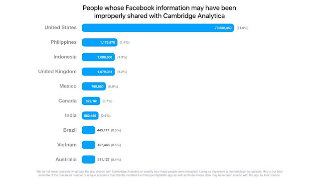 Facebook Exposed 87 Million Facebook Users