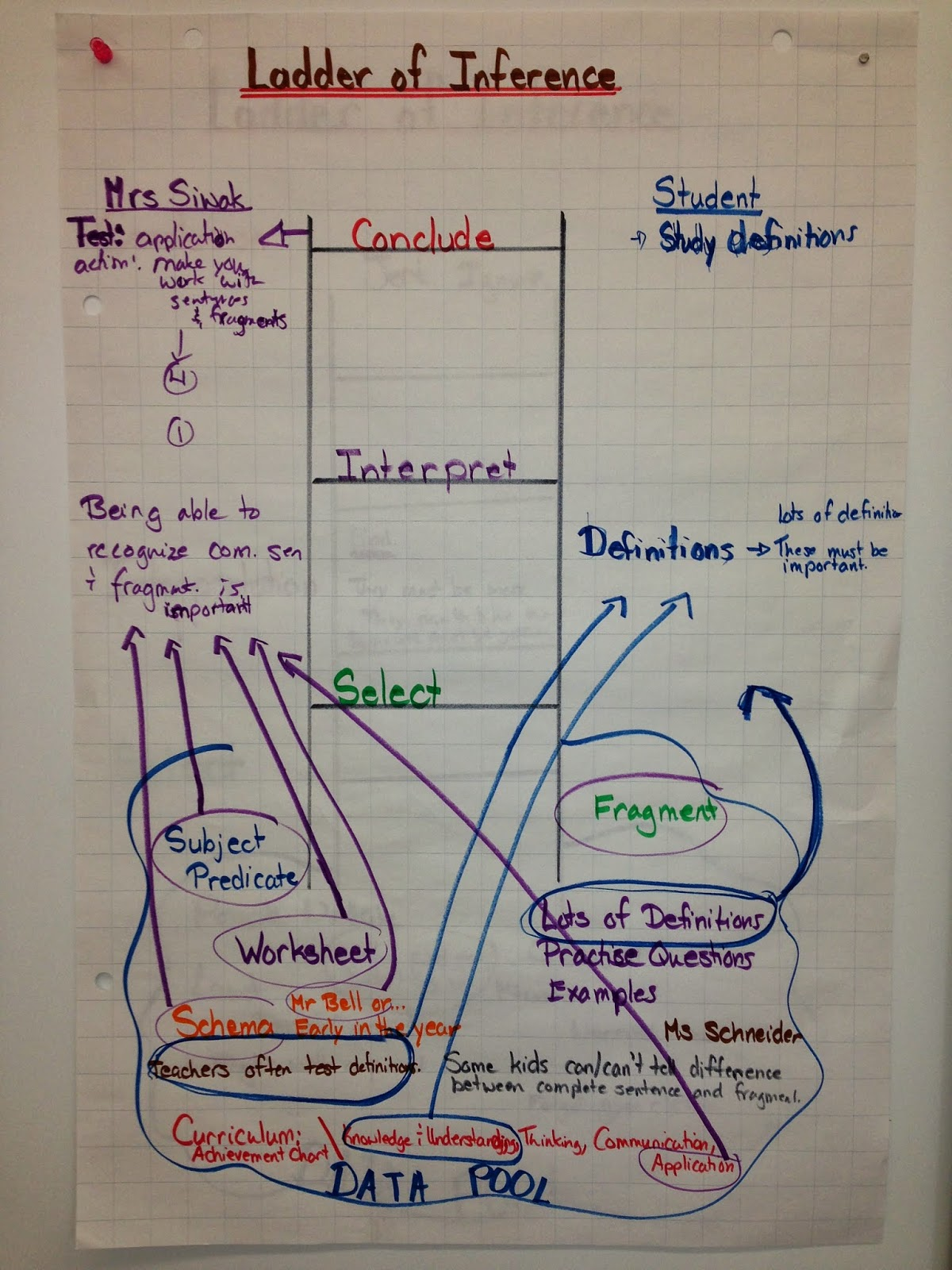 Using The Ladder Of Inference To Improve Student Teacher Communication