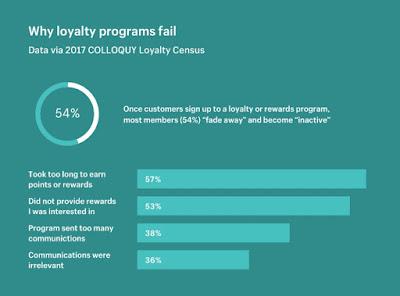 reasons loyalty programs fail stats