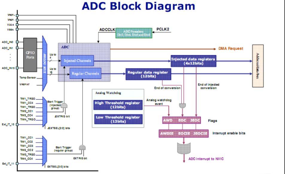 BÀI 09: ADC TRONG STM32F103 - chia sẻ các vấn đề điện tử