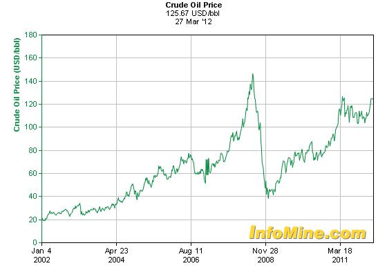 Eureka Miner's Market Report: Understanding the Price of Oil