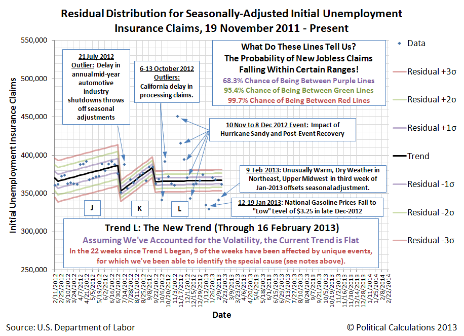Residual Distribution for Seasonally-Adjusted Initial Unemployment Insurance Claims, 19 November 2011 - 16 February 2013 (initial)