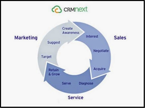 Benefits of CRM implementation