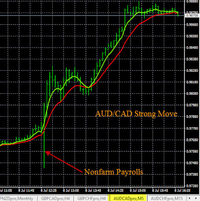 Example AUD/CAD Buy Signal