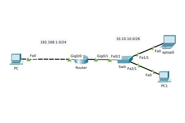 Topologi Konfigurasi Dasar Cisco