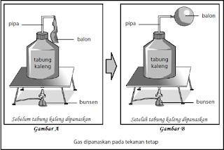 Pemuaian Volume Gas pada Tekanan Tetap