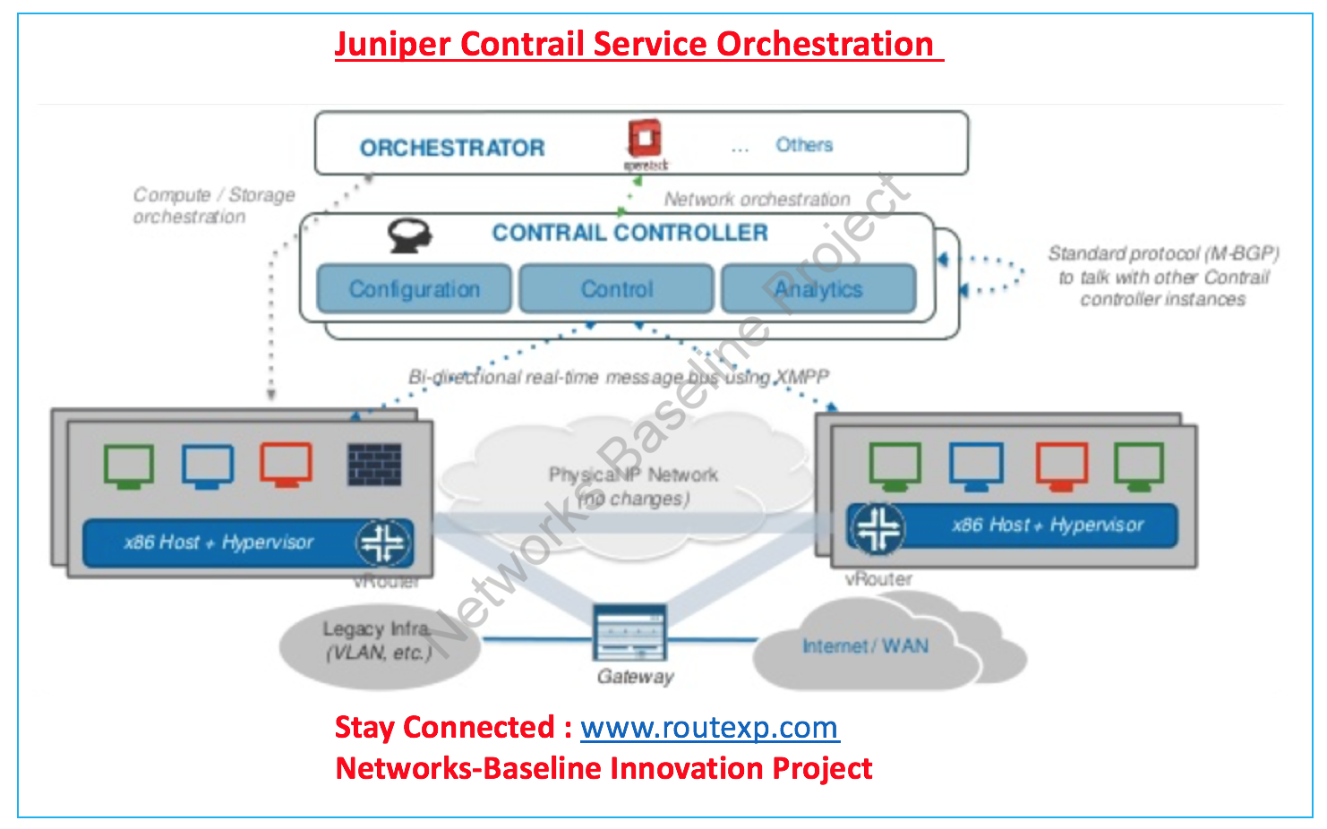 Introduction to Juniper Contrail Service Orchestration: SDWAN