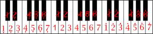 Not Angka Shape Of Tou Ed Sheeran Pianika dan Piano YANG BENAR