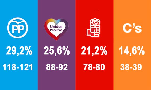 Unidos Podemos superaría al PSOE en votos y escaños, según el CIS