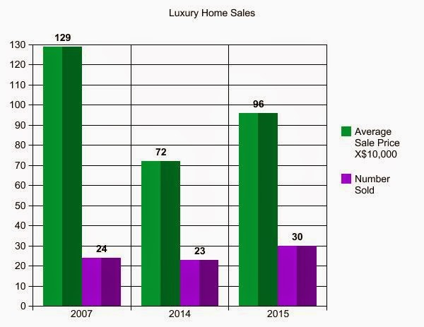 West Michigan Real Estate : Luxury Real Estate Statistics first 4