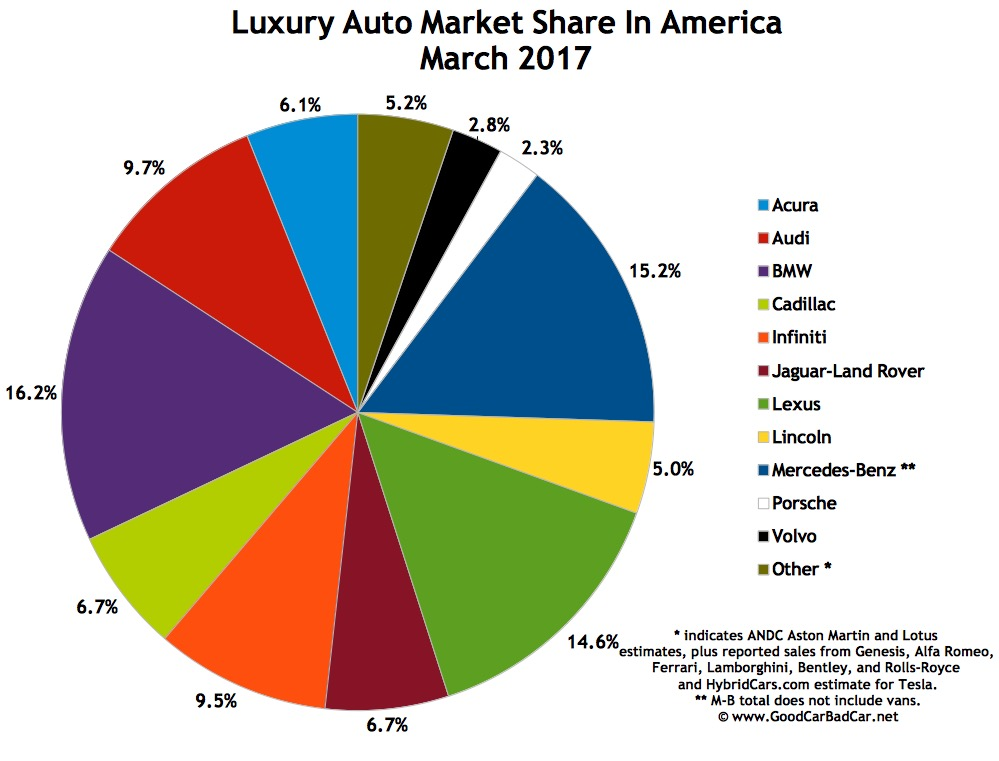 Top 15 best selling luxury vehicles in america march for Mercedes benz worldwide sales figures