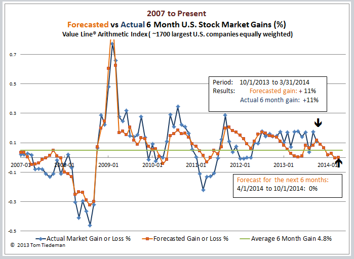 Graphed Store Stocks For The Next 6 Months – Quotes of the Day