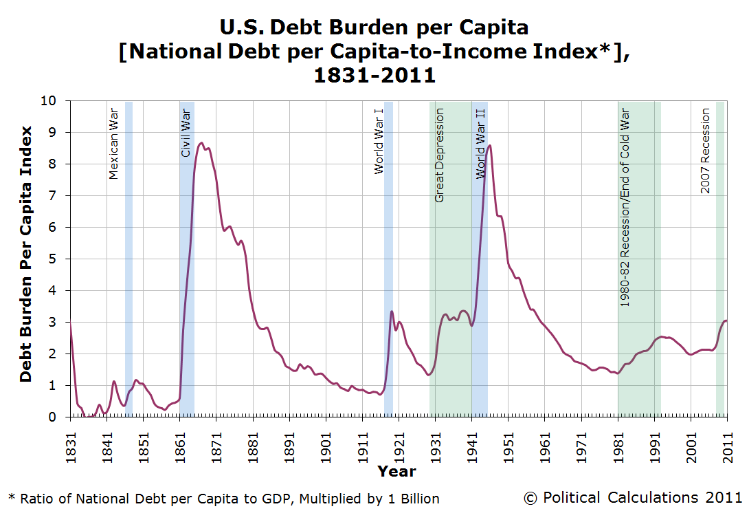 U.S. National Debt Burden per Capita