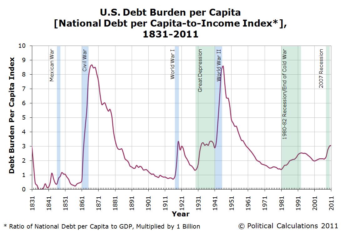 U.S. National Debt Burden per Capita