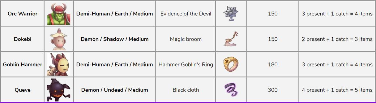 pet orc warrior, dokebi, goblin hammer, queve, ragnarok mobile