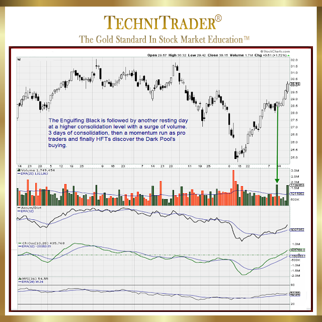 chart example of momentum run, and hits discover the dark pools buying - technitrader