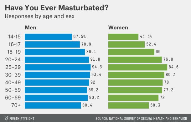 Good oral sex for men
