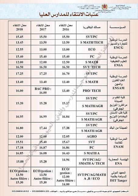 عتبات الانتقاء لبعض المدارس العليا 2018