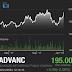 เช้านี้หุ้น ADVANC บวกแรงมาก!! เชื่อการลงทุนที่ของ AIS ผ่านจุดสูงสุดไปแล้ว ขณะที่การแข่งขันที่คาดว่าจะไม่รุนแรงกว่าเดิม