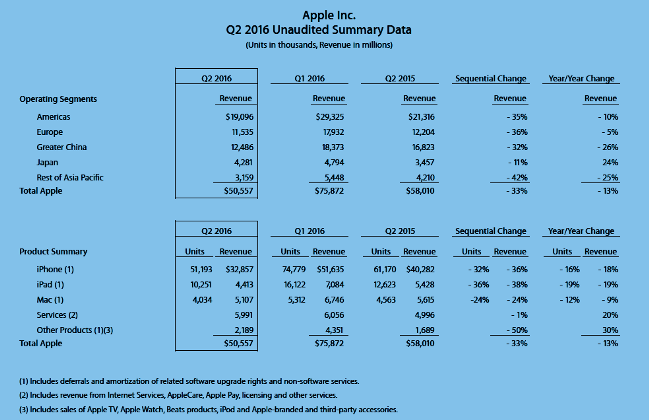 Domain Mondo | domainmondo com: Apple $AAPL Q1 2016 Results