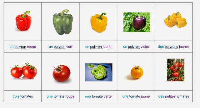 nomenclature fruits et légumes