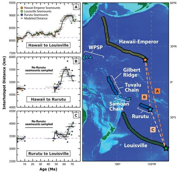 Another clue for fast motion of the Hawaiian hotspot