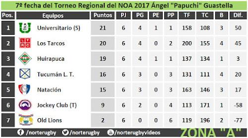 Posiciones del Torneo Regional del NOA Zona A