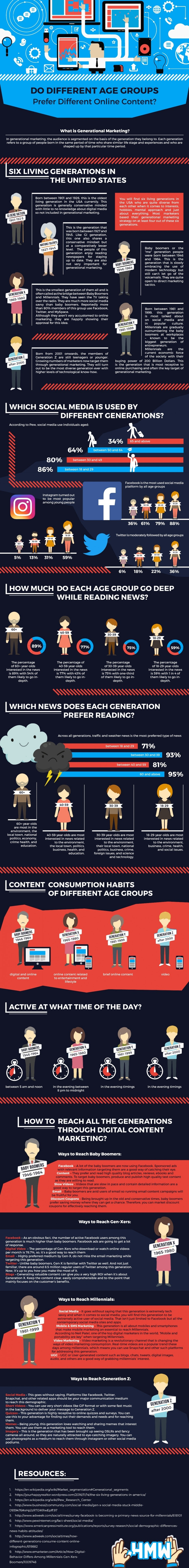 Do Different Age Groups Prefer Different Online Content? - #infographic