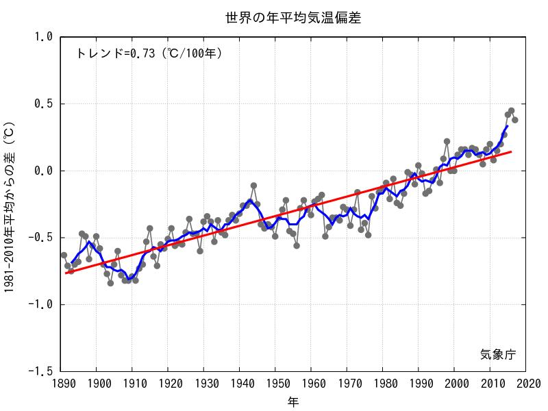 世界の年平均気温偏差(1890-2015)