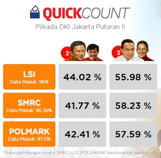 Hasil Quick Qount Pilkada DKI Jakarta Putaran Kedua