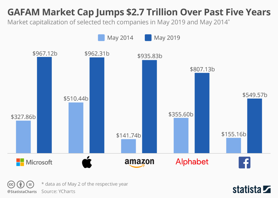 Top Five US Tech Companies Left Other Industries Behind in Total Market Capitalization