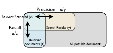Evaluating Recommender Systems - Explaining F-Score, Recall and