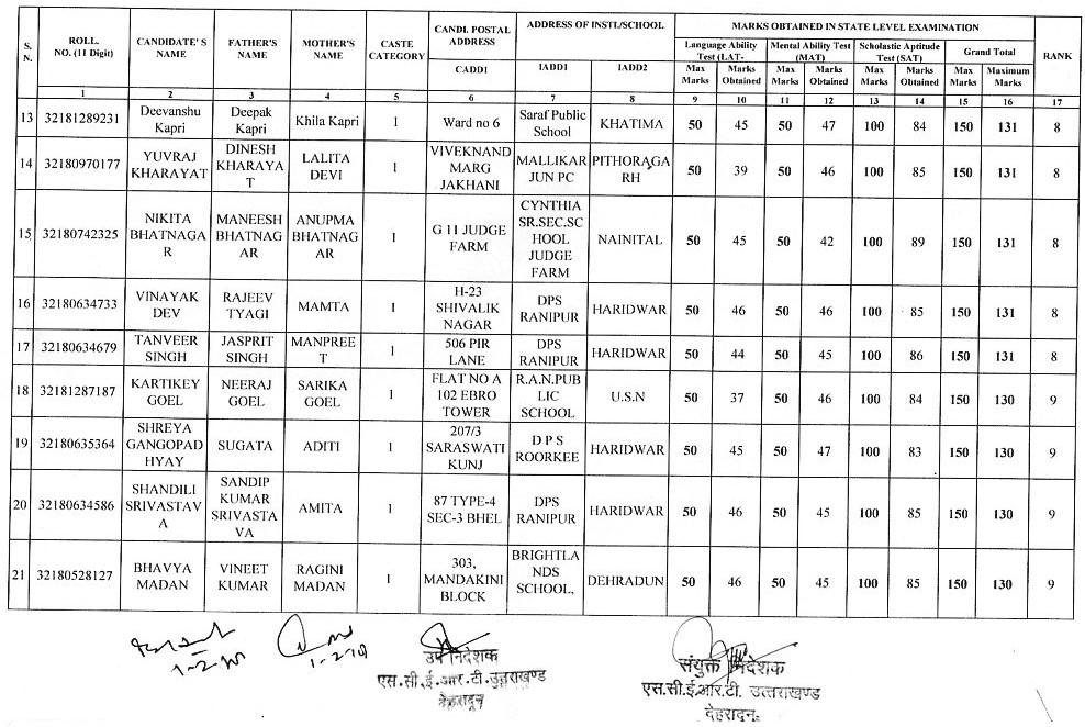 SocialScience4U: Result of Uttarkhand NTSE Stage I 2018