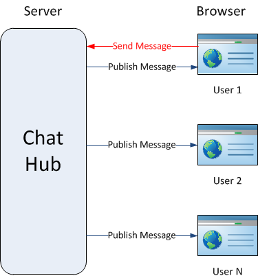 The simplest chat ever with SignalR (and Asp Net MVC