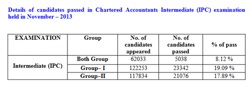 Number of candidates CA IPCC appeared cleared in Nov 2013 Exams ICAI #ChartAcc by Vikmn Author 10 Alone CA Vikram Verma