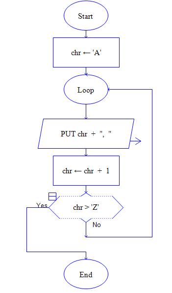 C Program Practicals Flowchart To Print A To Z