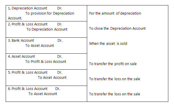 Method of Recording Depreciation