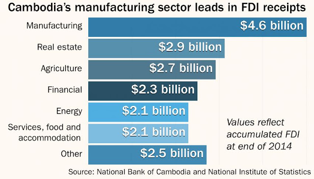 Foreign direct investment (FDI) to Cambodia over a 20-year period – from 1994 to 2014 – is estimated to have reached $19.2 billion and was heavily weighed by inflows of capital from China, according to the first-ever comprehensive survey on FDI, released yesterday.
